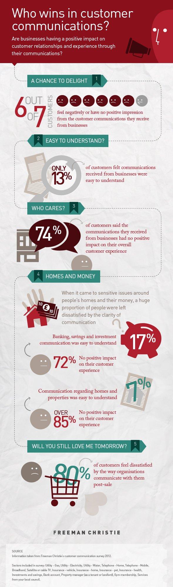 Customer communication infographic