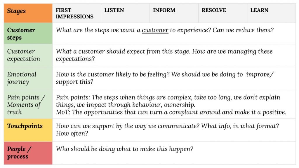 Customer journey mapping the complaints process.