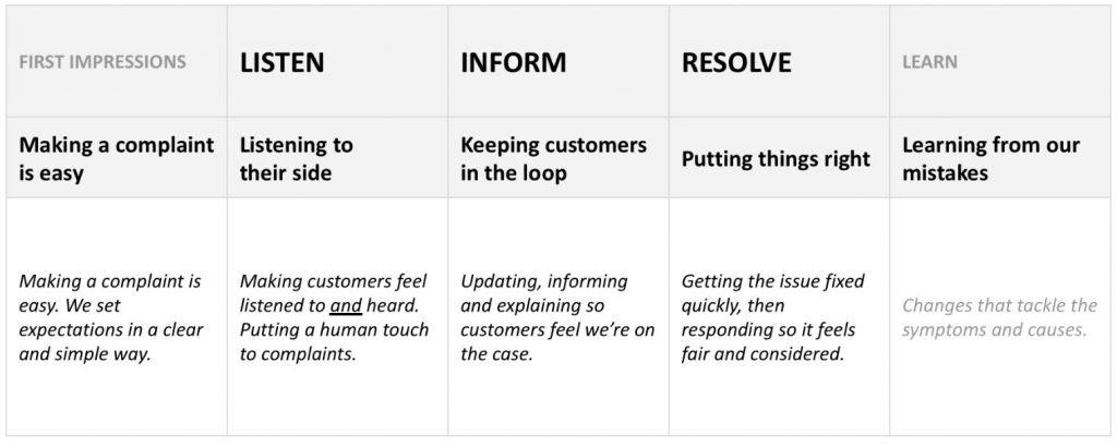 Simple customer complaint process